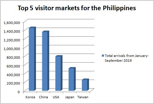 top-tourist-arrivals-jan-to-sep-2019
